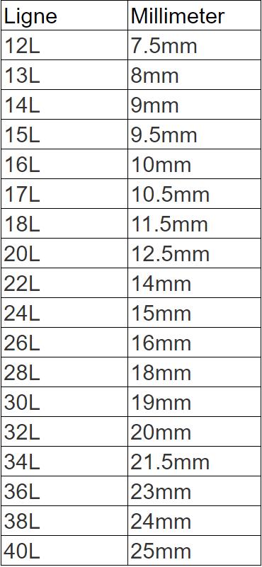 Mal som viser målene Ligne over til Millimeter